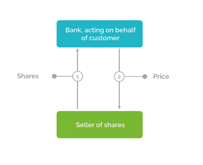 Murabaha Share Finance: Part 1