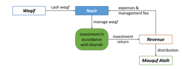 Cash Waqf in Indonesia