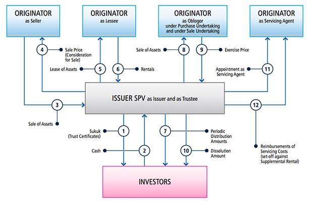 Image result for sukuk structures