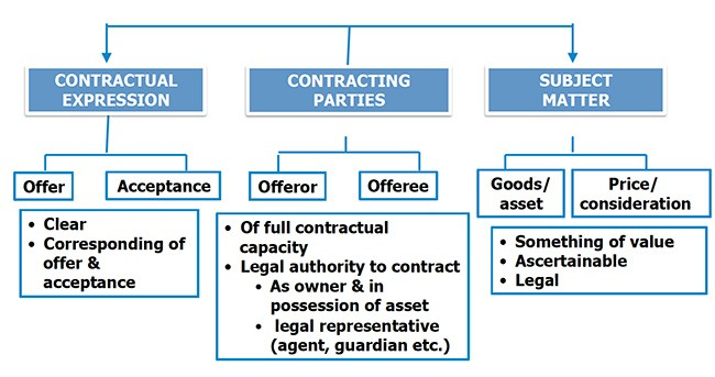 Islamic Contract Law