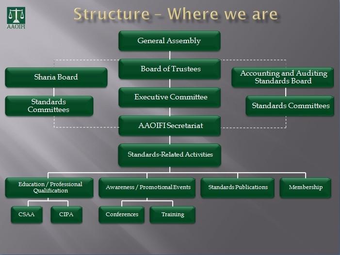 AAOIFI Standards - IslamicMarkets com