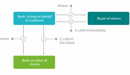 Murabaha Share Finance