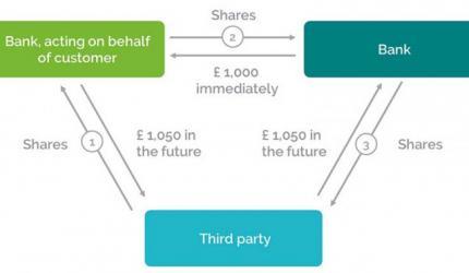 Murabaha Share Finance: Part 2
